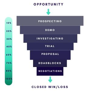 Opportunity Stage Forecasting Pipeline